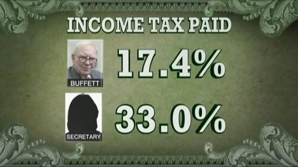 Buffett-Tax