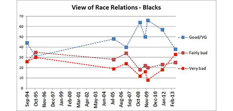 race-relations-post-zimmerman-a