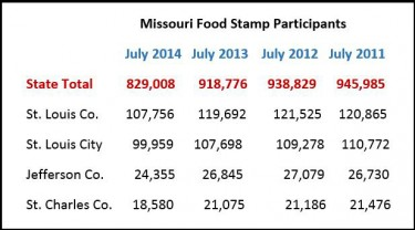 table_MO_foodstamps3