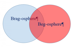 Bragging and begging create the brag-osphere and the beg-osphere.