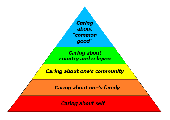 common good is at the top of the political hierarchy pyramid