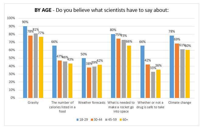 By-Age-Believe-Scientists